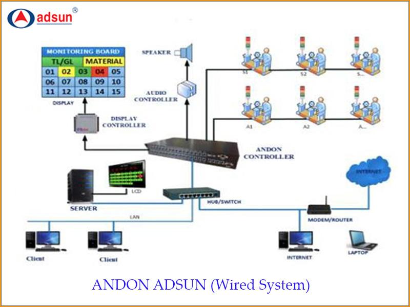 so-do-andon-adsun