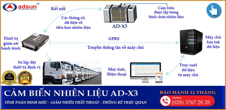 AD-X3-Adsun-system